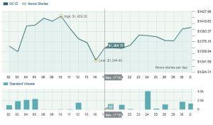 Nov 2010 Gold chart